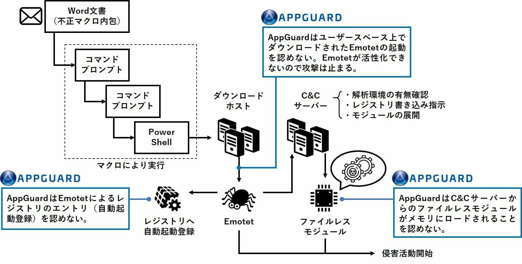 AppGuardの仕組み