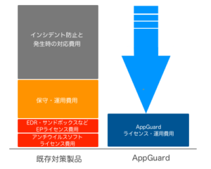AppGuard導入によるコストダウン効果